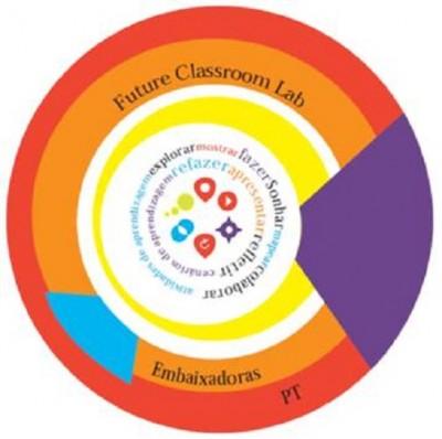 29NF2015 - Laboratórios de Aprendizagem (PT) /Future Classroom Lab (EUN)
